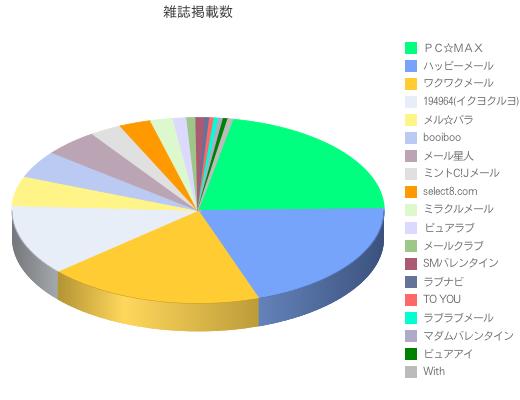 女性誌における出会い系広告の掲載割合グラフ